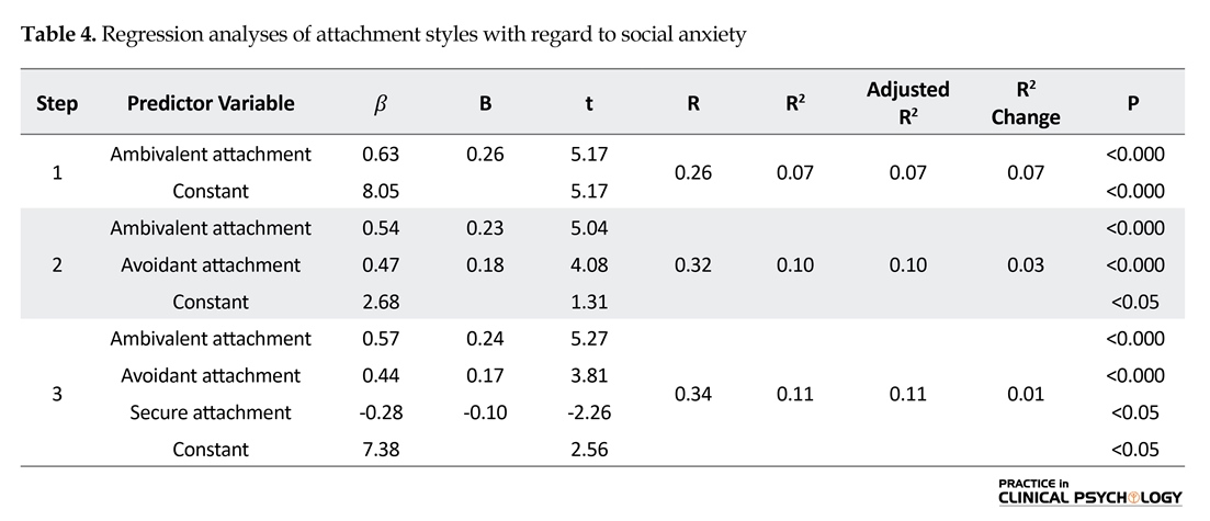 Social Anxiety Study Based on Coping Styles and Attachment