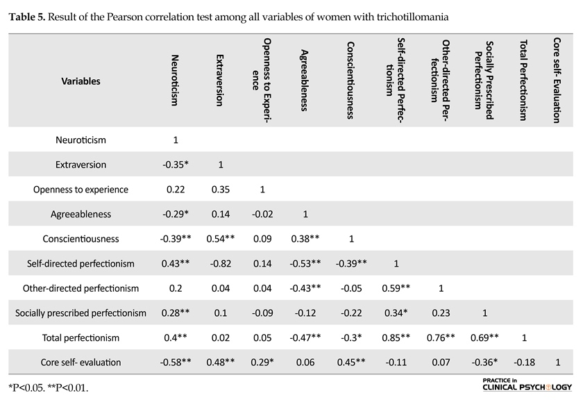 Effects of Personality Traits and Perfectionism in Predicting Core